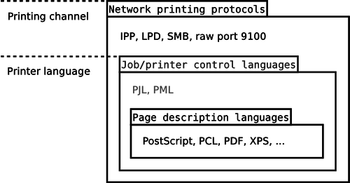 Encapsulation of printer languages