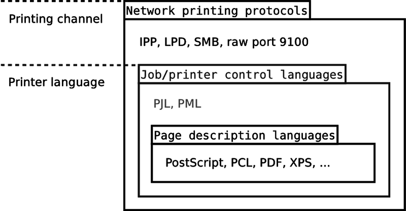 File:Protocols.png