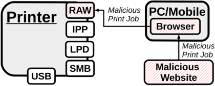 Cross-site printing - Hacking Printers