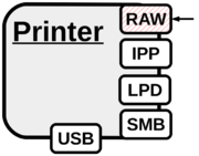 Port 9100 printing - Hacking Printers