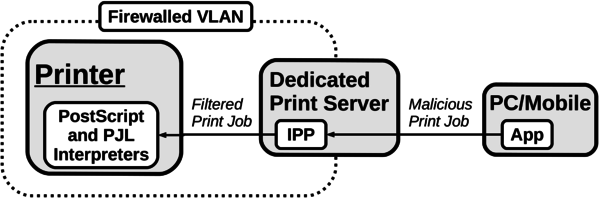 Dedicated print server as a countermeasures to sandbox printers