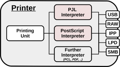 Attack the interpreters, not the printing channels